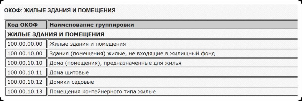 НОВЫЙ ОКОФ С ГРУППАМИ 2018 СКАЧАТЬ БЕСПЛАТНО